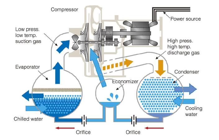 Схема работы чиллера Hitachi