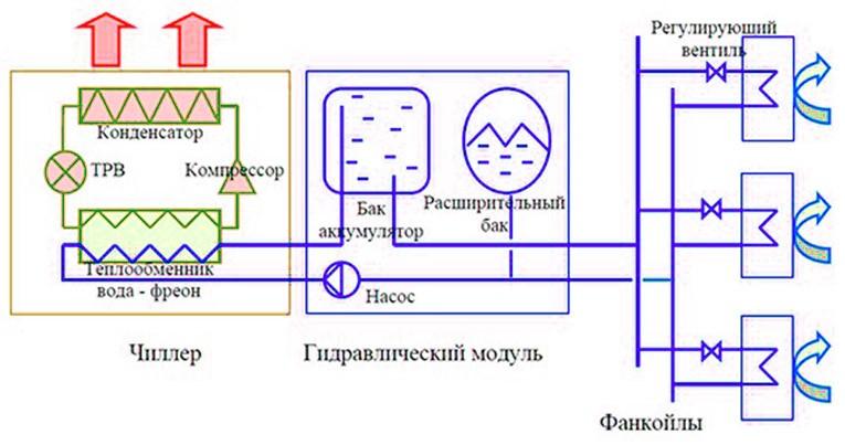 Схема работы системы чиллер - фанкойл