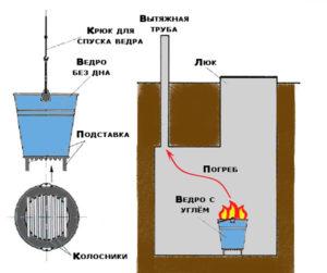 как высушить погреб от сырости