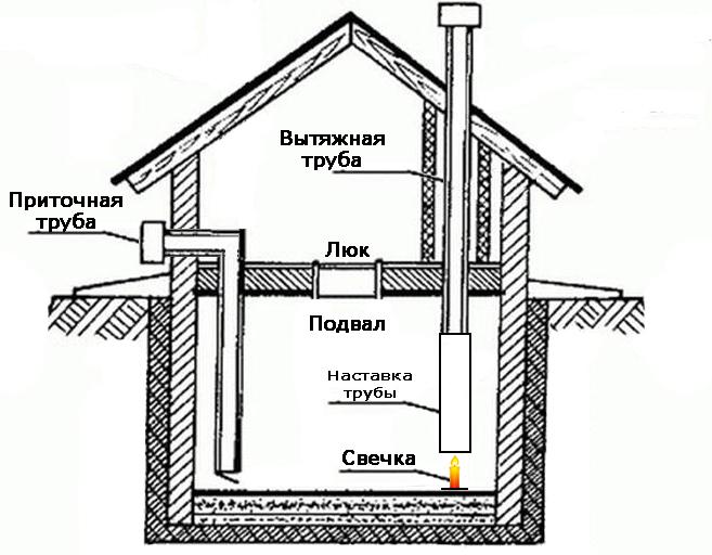 как высушить подвал в частном доме