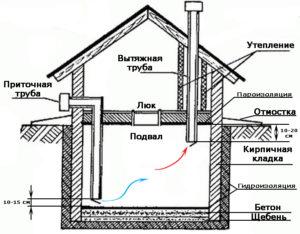 Как просушить погреб от сырости в гараже или в доме