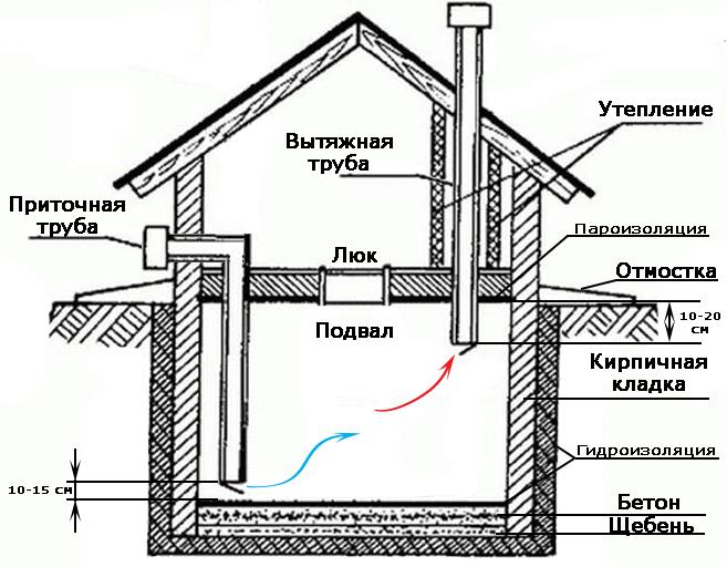 как осушить подвал от сырости в доме