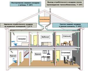 вытяжка в частном доме схема